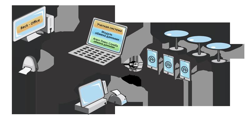 модуля обмена данными.